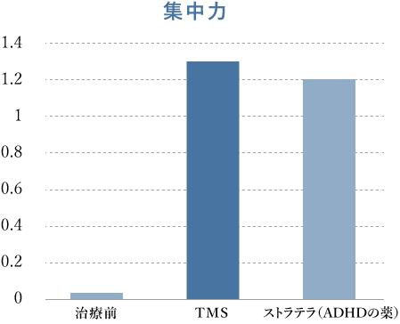 集中力における、TMS治療、ストラテラ投薬治療前後の比較