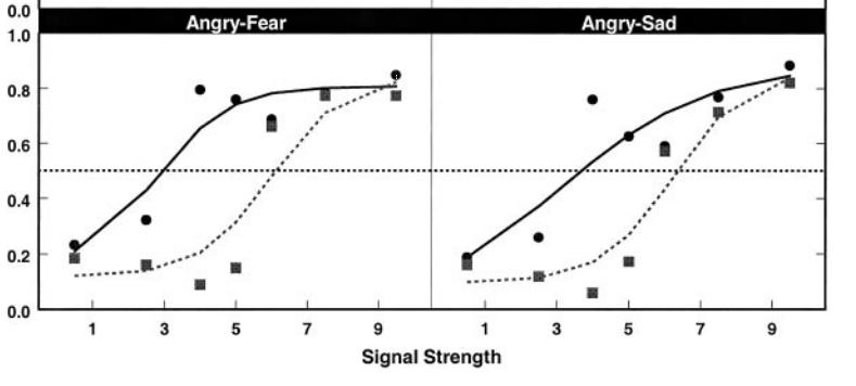 境界性パーソナリティ障害の人(点線)は怒りの感情を感じ取りやすい