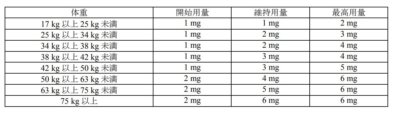 グアンファシン アドレナリン受容体