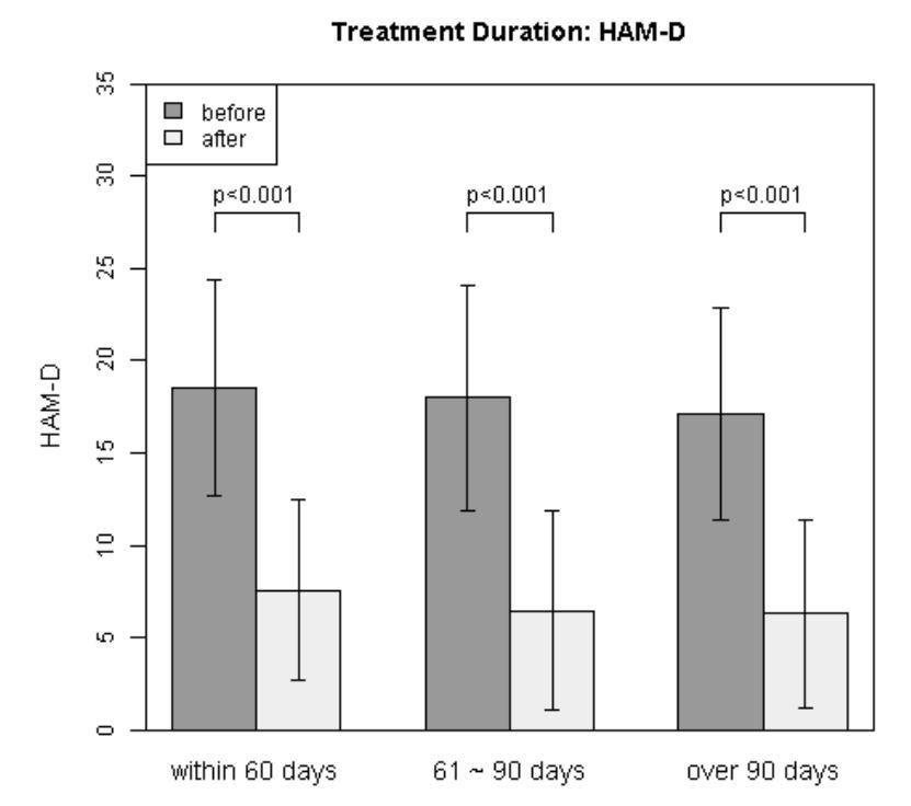HAM-D(ハミルトンうつ病評価尺度)