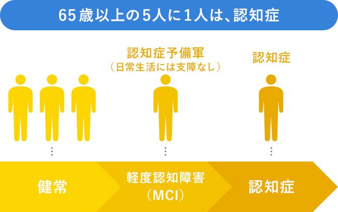 65歳以上の5人に1人は、認知症