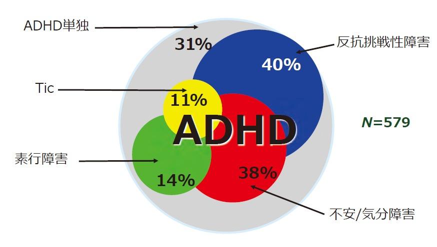 ADHDと併存する疾患