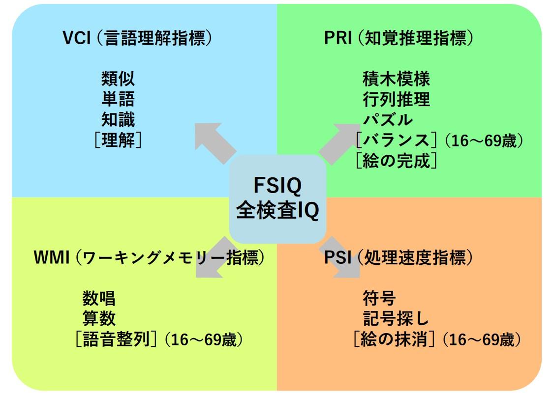 WAIS-IV、WISC-IV(知能検査)