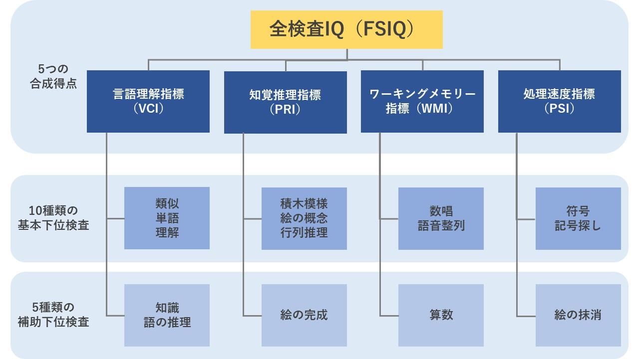 WISC-Ⅳ検査の構成