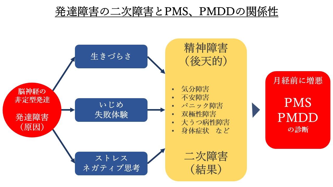 発達障害とPMS・PMDDの関係性