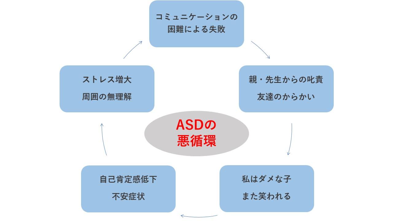 二次障害を引き起こすASDの悪循環