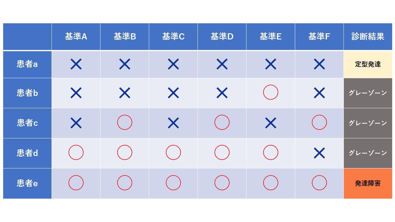 発達障害グレーゾーンの表