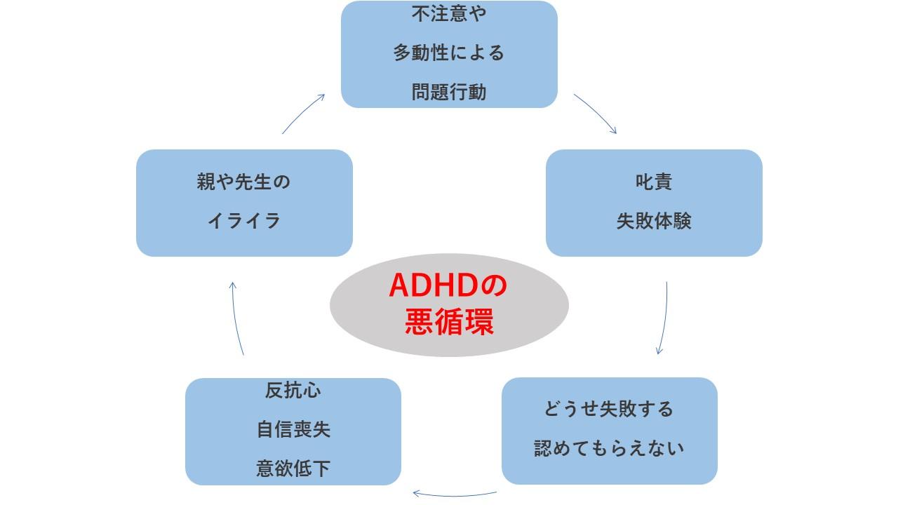 二次障害を引き起こすADHDの悪循環