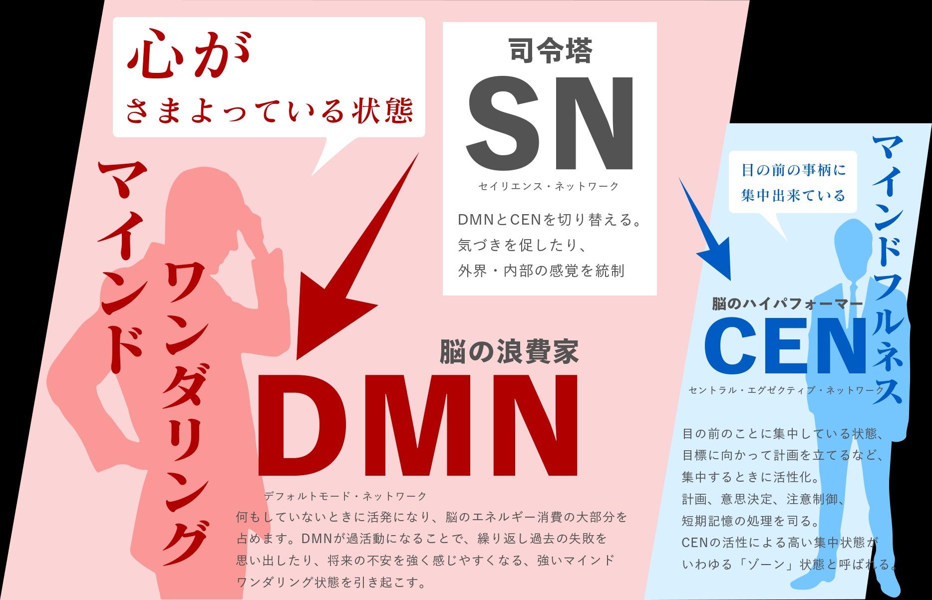 マインドワンダリングとDMN、CEN