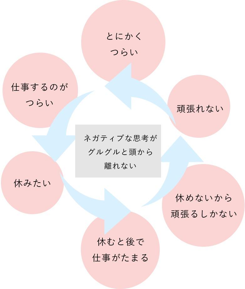 ぐるぐる思考(反芻思考)の図